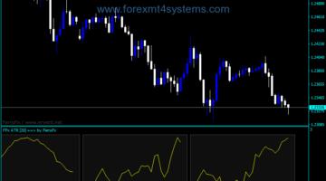 Forex Ferru ATR Trading Indicator