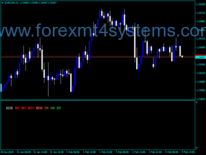 Forex Final Draft ADX Digit Indicator