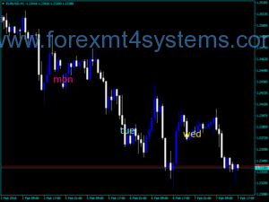 Forex Five Days Indicator