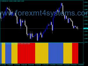 Forex Flat Trend com MACD MTF Indicator