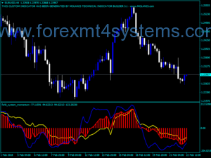 Forex Currency Slope Strength Alerts Indicator – ForexMT4Systems