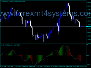 Forex Four Hour MACD Indicator