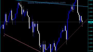 Forex Fractal instelbare trendlijn trendlijnen