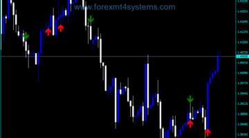 Forex Fractal Advanced MA Indicator
