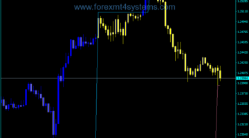 Forex Fractal Channel Price Period Candles Indicator