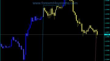 Forex Fractal Kanaal Prijs Periode Kaarsen Indicator