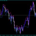Forex Fractal Diapazon Signals Indicator