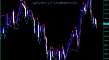 Forex Fractal Diapazon signalen Indicator