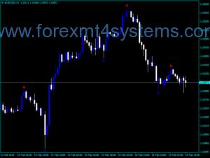 Forex Fractal Ex Buy Gwerthu Dangosydd Arrows