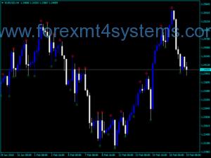 Forex Fractal Fine Kos Indicator
