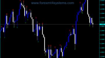 Forex Fractal fijne Kos-indicator