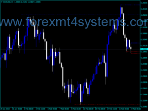 Forex Fractal Four TF Edit Indicator