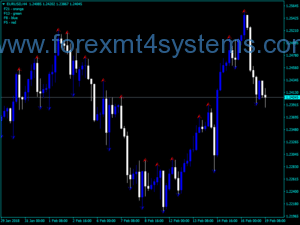 Forex Fractal Kharko Trading Indicator