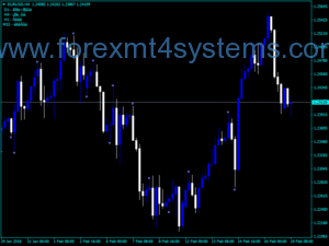 Forex Fractal Price Action PPR Indicator