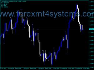 Forex Fractal Цена Действие PPR Индикатор