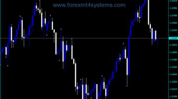 Forex Fractal Price Action PPR Indicator