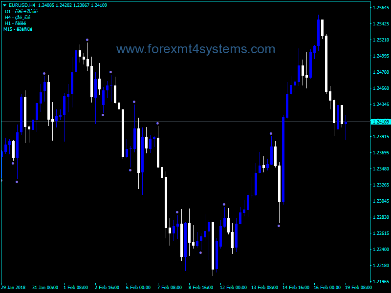 Trading with Forex Profit Boost Indicator | R Blog - RoboForex