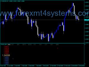 Forex Fractal Radar Trading Indicator