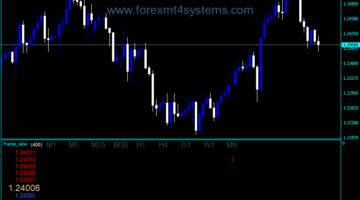 Indekatoriya Forex Fractal Radar Trading