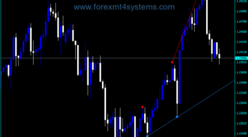 Индекс на Forex Fractal Super Scalper