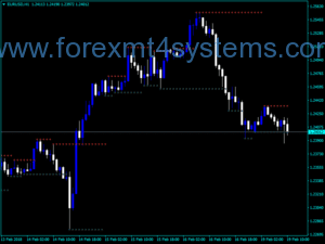 Forex Fractal Support Resistance CH Indicador