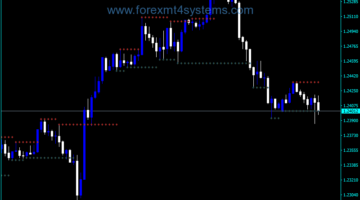 Forex Fractal Support Resistance CH Indicator