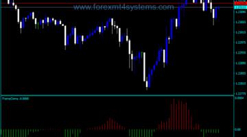 Forex Frama Osma Buy Sell Indicator