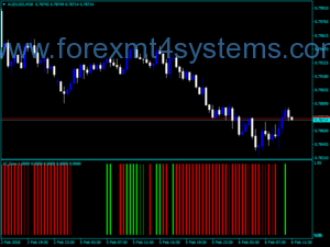 Forex GI Alligator Zone Indicator
