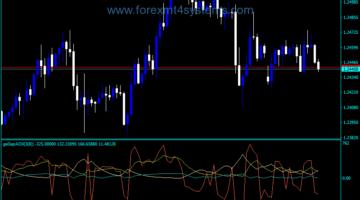 Forex Ge Gap ADX Trading Indicator