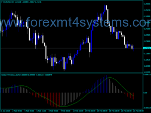 Forex Golden MACD Trading Indicator