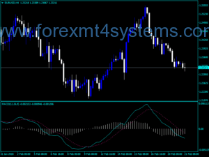 Forex Добър MACD Dark Screen Индикатор