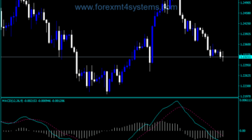 Forex Good MACD Dark Screen Indicator