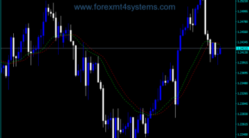 Forex Hama Cross Lines Indicator