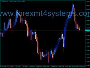 Forex Heiken Ashi CW Bhvs MTF Indicator