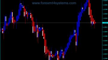 Indekatoriya Forex Heiken Ashi Cleon Trading