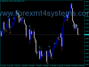 Indekatoriya Forex Heiken Ashi Delta Arrows