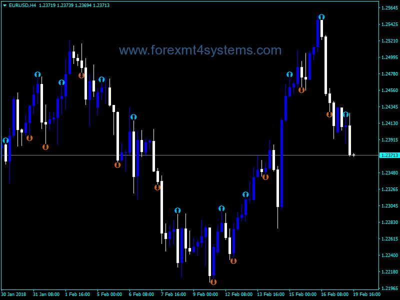 Forex Heiken Ashi Delta Arrows Indicator