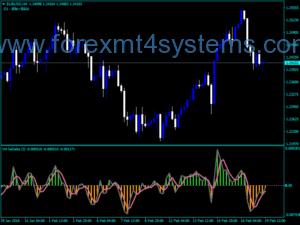 Forex Heiken Ashi Delta MTF-indicator