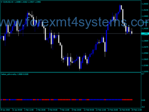 Indekator Hexen Ashi Overlay Trading Indicator