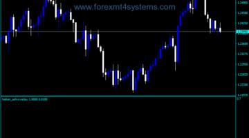 Forex Heiken Ashi Overlay Trading Indicator