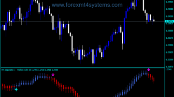 Forex Heiken Ashi T3 Indekatoriya Separate Window