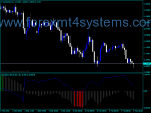 Forex IMACD ATR Trading Indicator