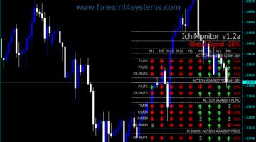 Forex Ichimoku Complete Signal Monitor Indicator