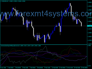 Forex Ichimoku Dark Span Shift Indicator