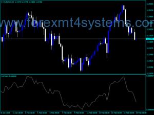 Индикатор за линията за диверсифициране на валутния курс на Форекс