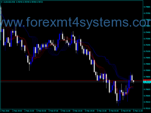 Forex Ichimoku Guppy Alligator Indicator