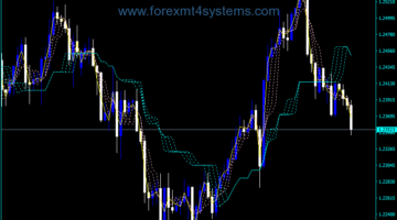 Forex Ichimoku Guppy Alligator v2 Indicator