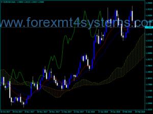 Forex Ichimoku Western Indicator
