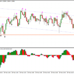 Stratejiya Scalping Forex Iregression