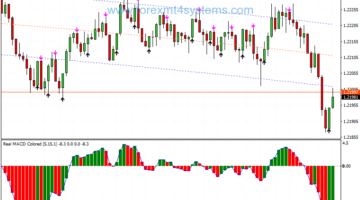 Forex Iregression Scalping Strategy